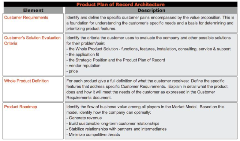 Product Plan Of Record